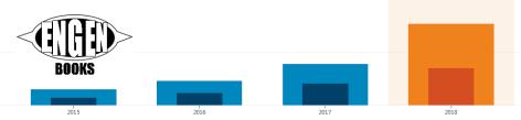 Screenshot_2018-12-13 Stats ‹ Engen Books — WordPress com