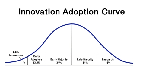 innovation-adoption-curve